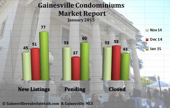Gainesville Condominium Market Report for January 2015