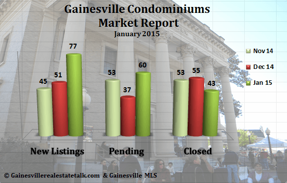 Gainesville Condominium Market Report for January 2015