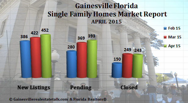 Gainesville FL Homes SOLD Report for April 2015
