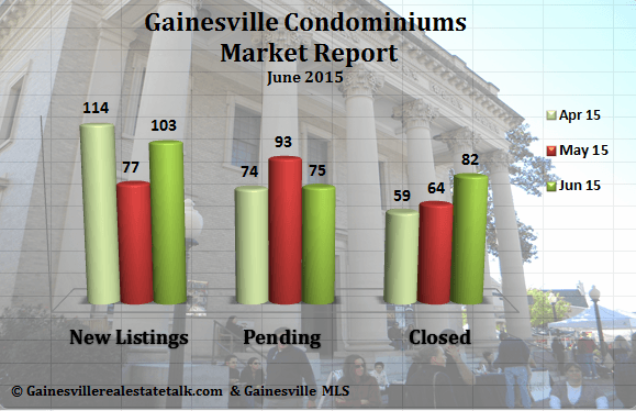 Gainesville Condo Market Report for June 2015