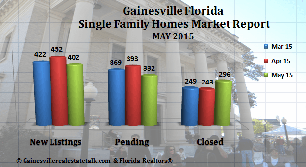 Gainesville FL Homes SOLD Market Report May 2015