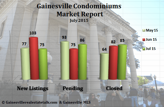 Gainesville Condo Market Report for July 2015