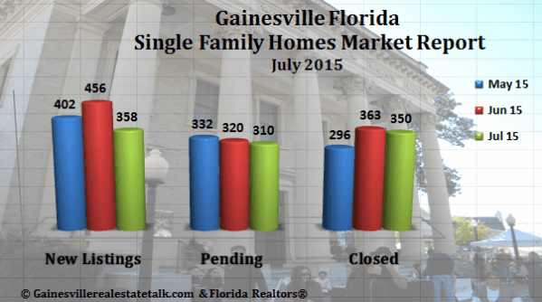 Gainesville FL Homes SOLD Market Report July 2015