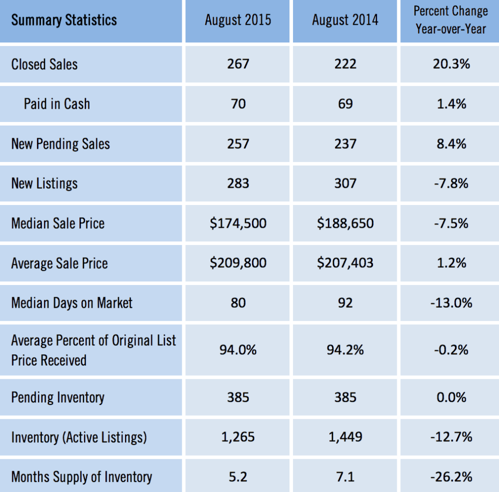 Gainesville MSA Homes Sold August 2015