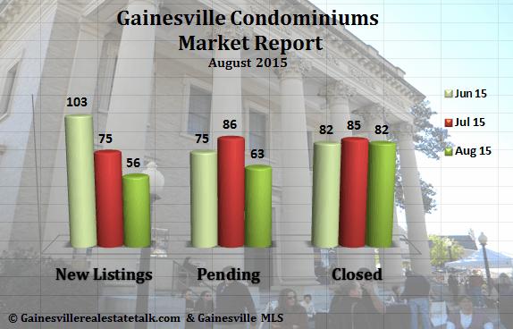 Gainesville Condominium Market Report August 2015