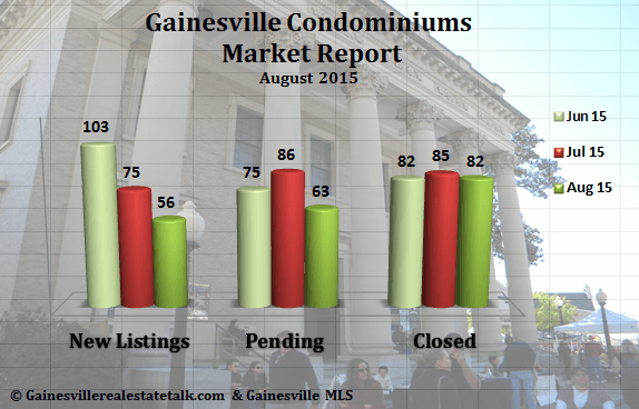 Gainesville_Condos_Sold_August_2015-Graph