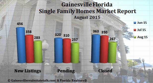Gainesville FL Homes SOLD Market Report August 2015