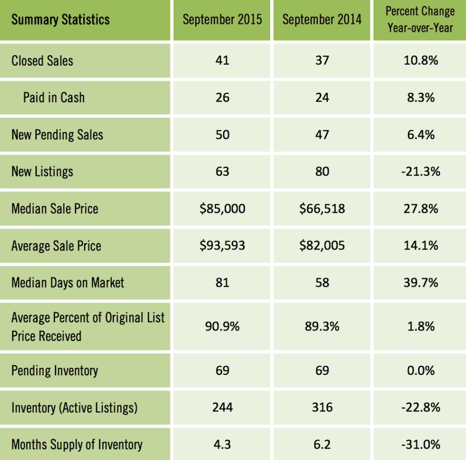 Gainesville FL Condos Sold Report Sept 2015