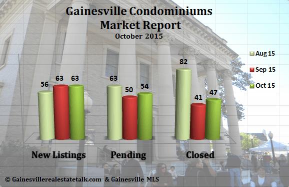 Gainesville Condominium Market Report October 2015