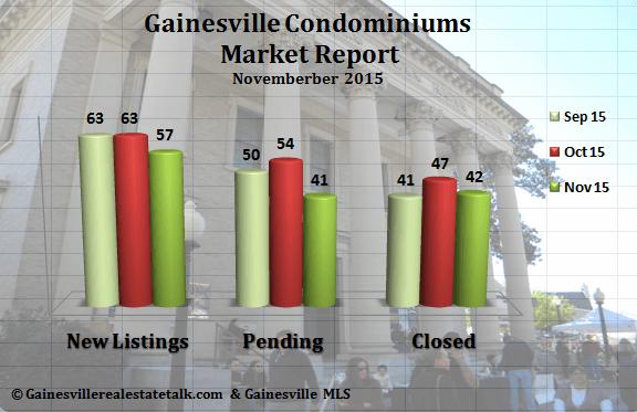 Gainesville Condominium Market Report November 2015