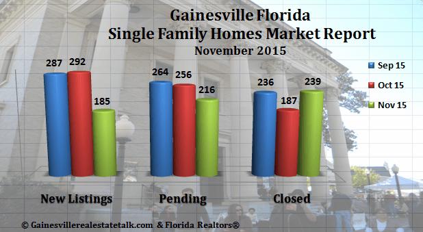 Gainesville FL Homes Sold Market Report November 2015