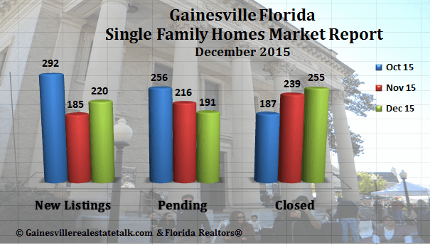 Gainesville FL Homes Sold Market Report December 2015