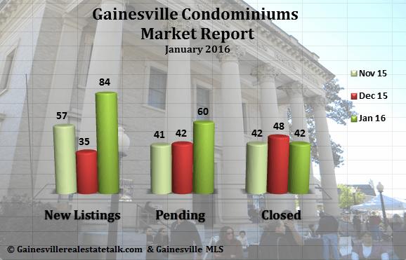 Gainesville FL Condominium Market Report January 2016