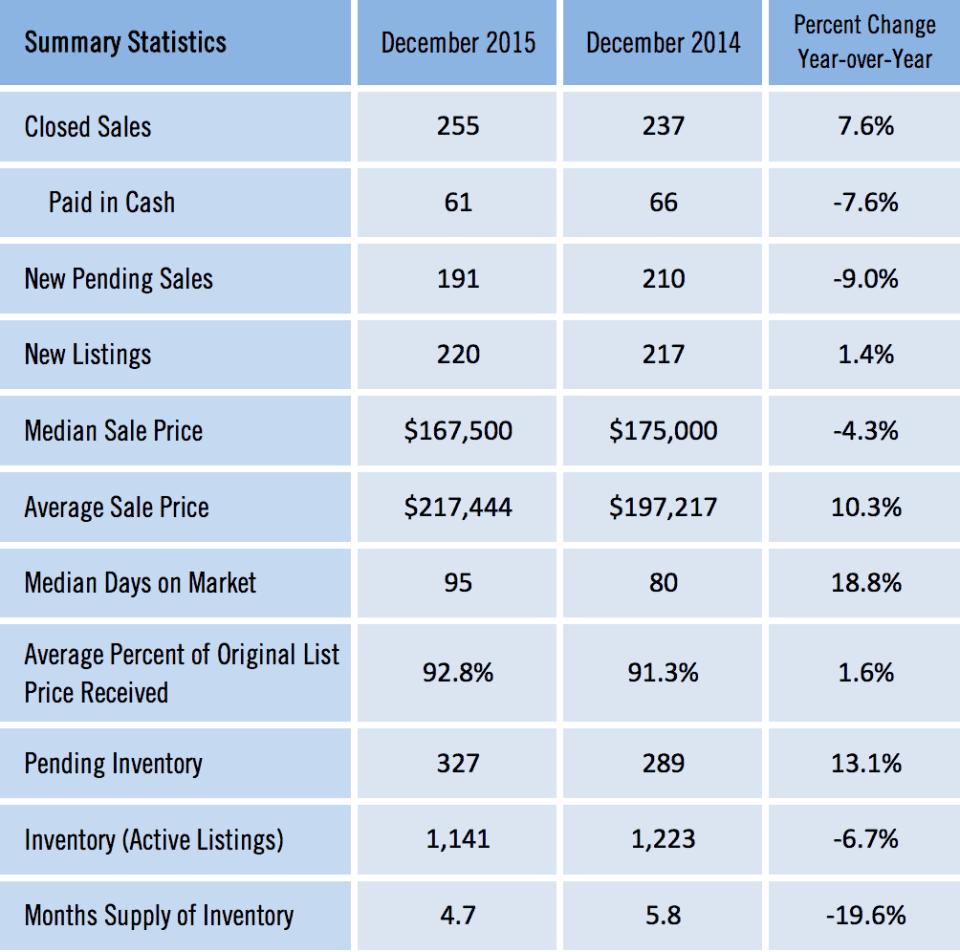 Gainesville FL Homes Sold Report December 2015