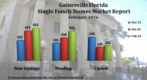 Gainesville Real Estate Market Report February 2016