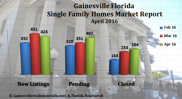 Gainesville Real Estate Market Report April 2016