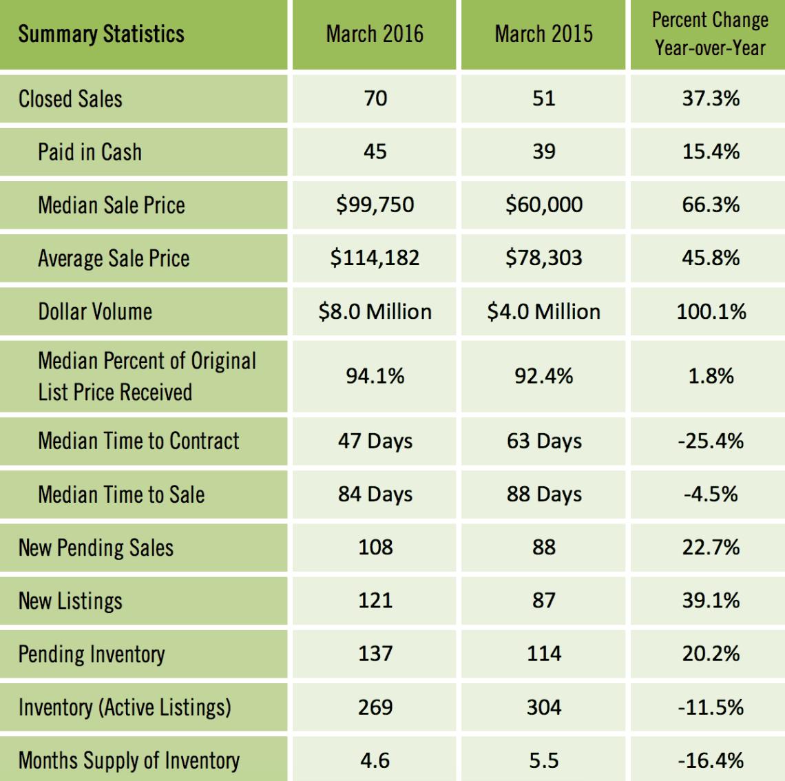 Gainesville FL Condominium Market Report Feb 2016