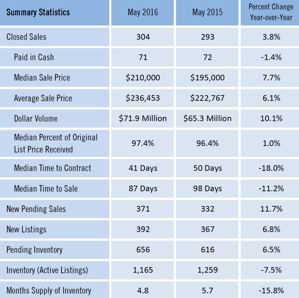 Gainesville Real Estate Market Report May 2016