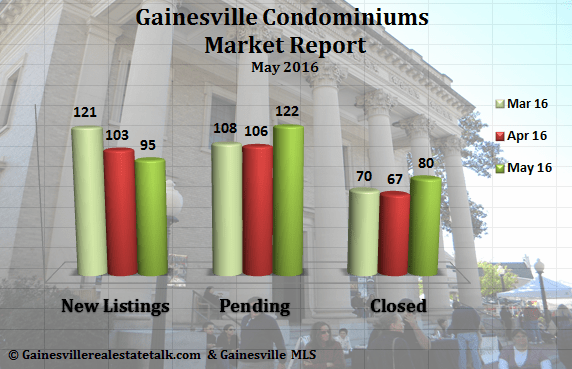 Gainesville FL Condominium Market Report May 2016