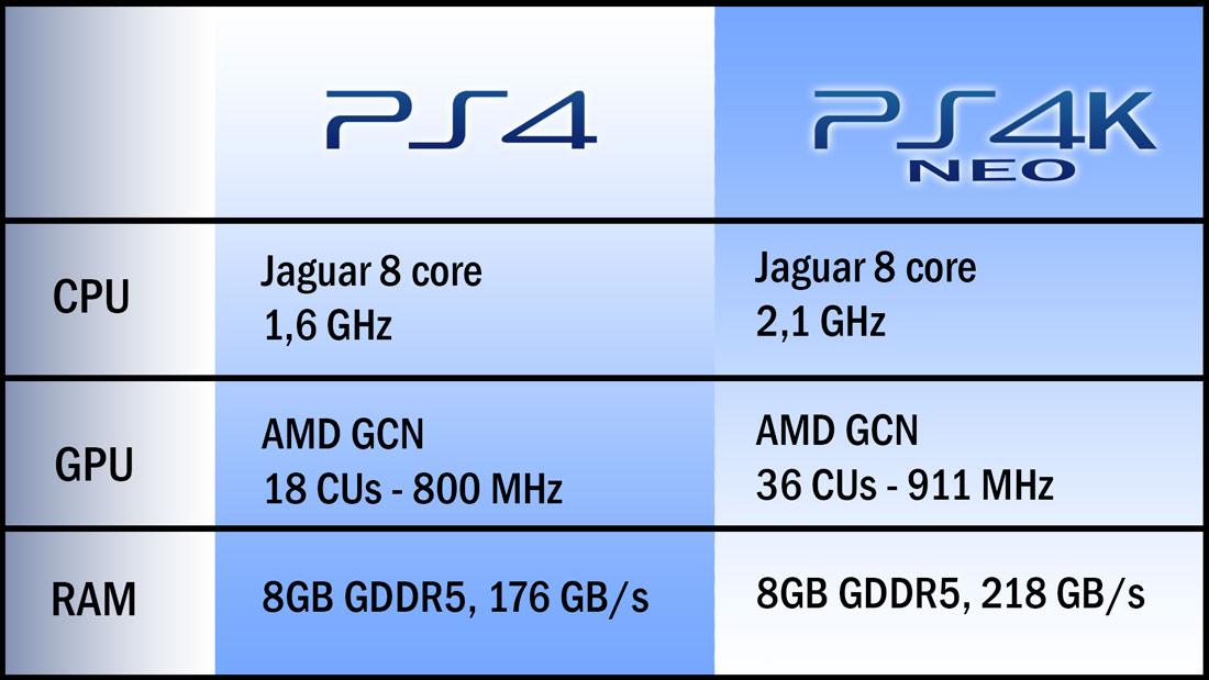 Nuovi rumors su PlayStation 4.5: nome in codice NEO
