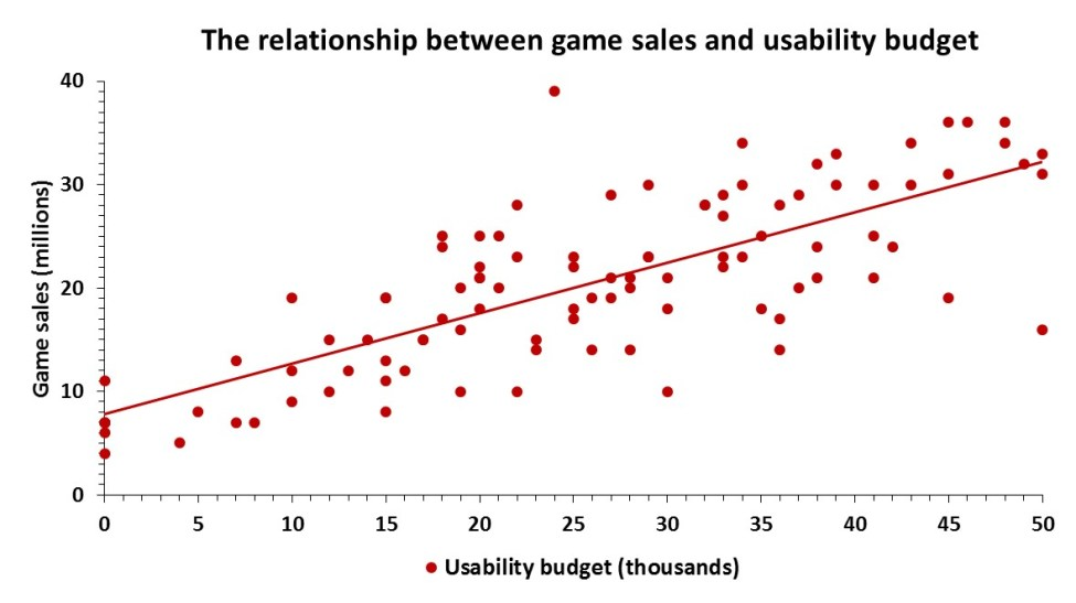 game sales and usability