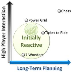 Initially Reactive