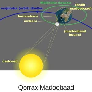 Qorrax Madoobaad