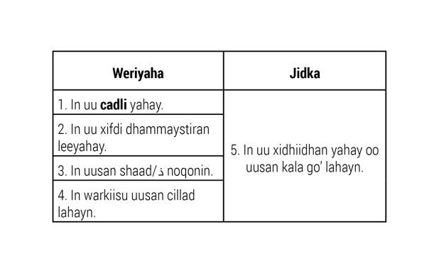Jaantus 3.1: shuruudaha warka lagu aqbalo.