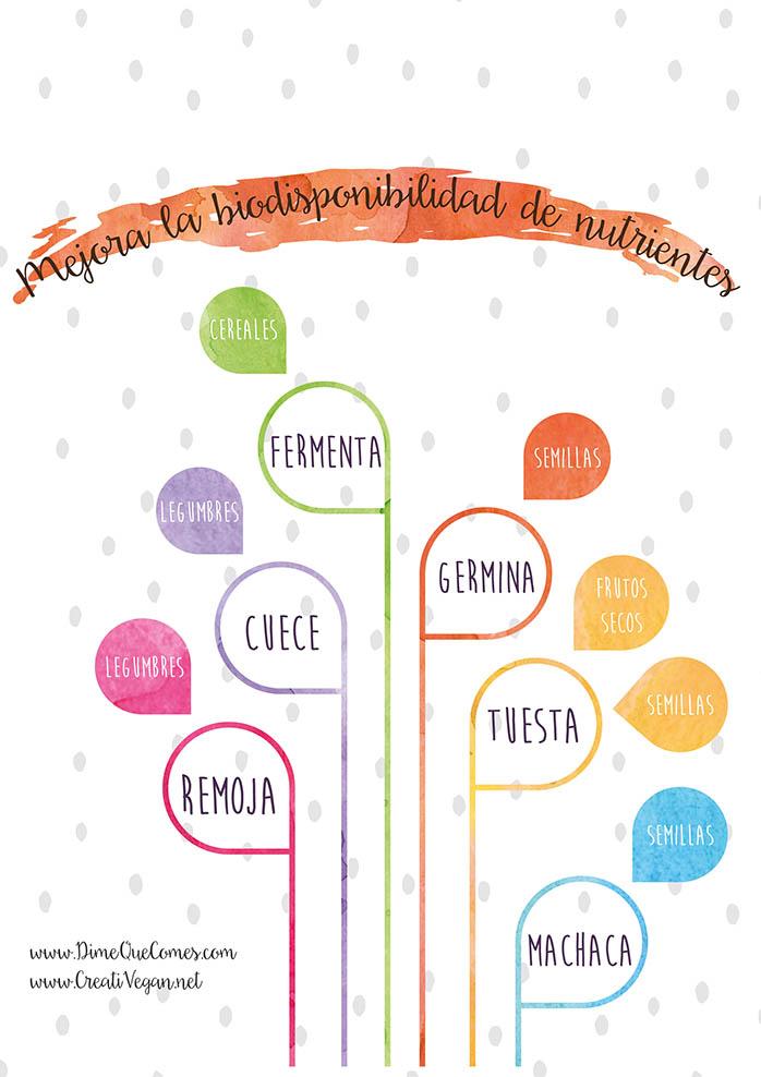 Cómo mejorar la biodisponibilidad de nutrientes - Lucía Martínez (DimeQueComes.com) y Virginia García (CreatiVegan.net)