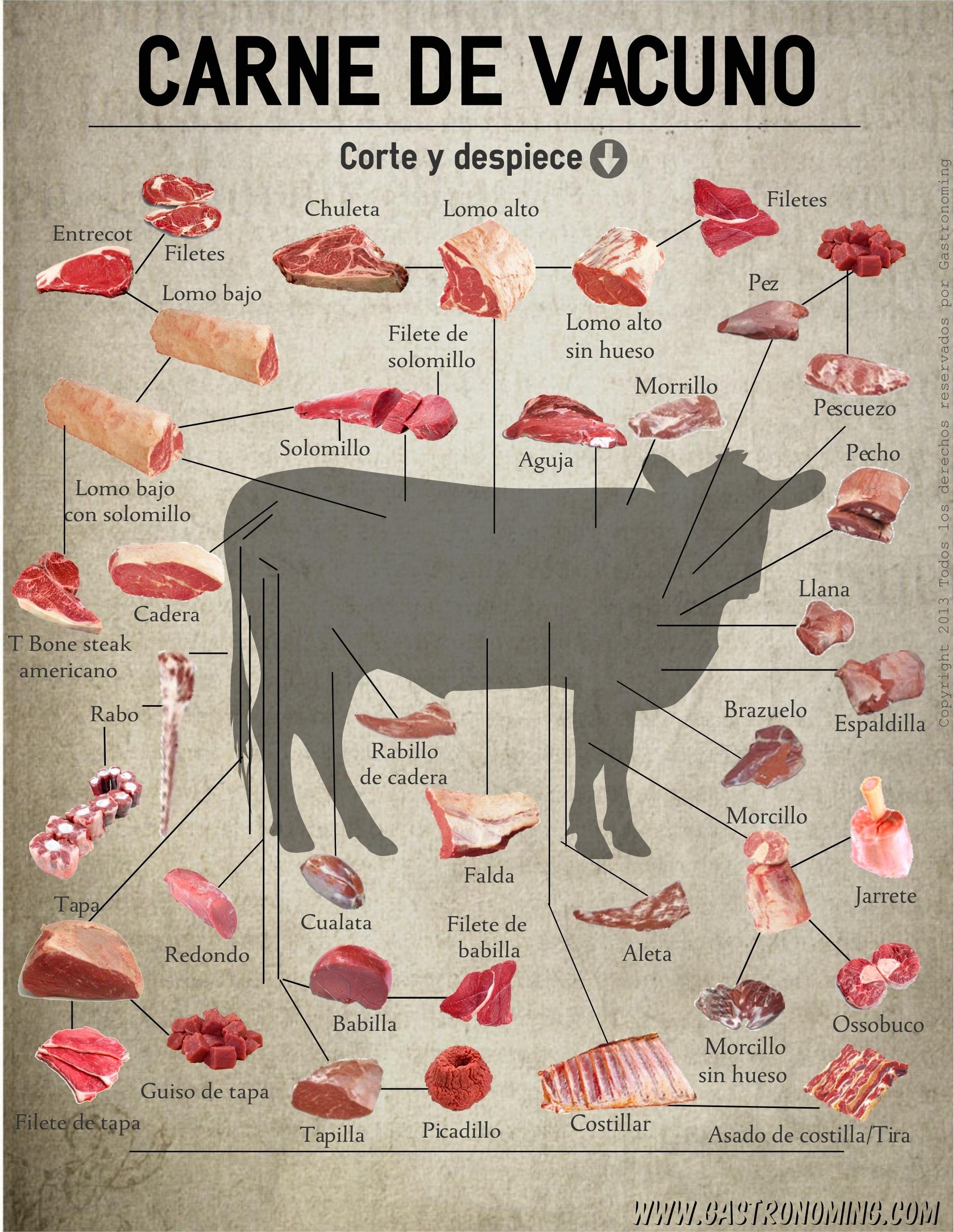 Carne de vacuno corte y despiece gastronoming for Cocinar un entrecot