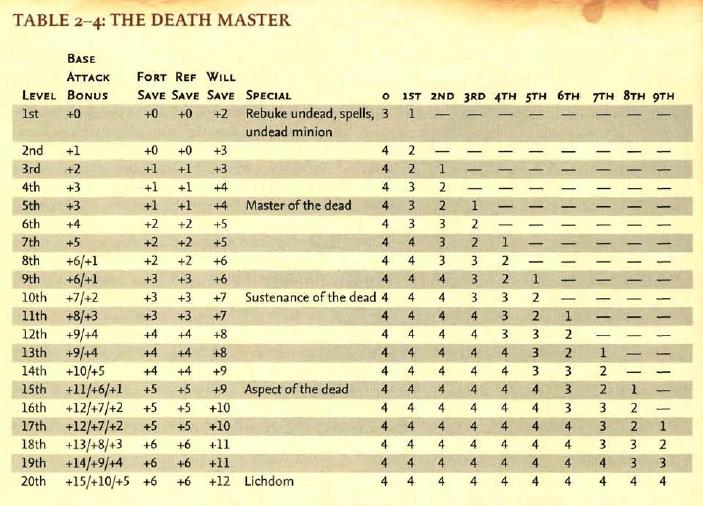 D&D ed il Necromante (parte 5): Il Maestro della Morte