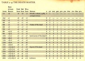 signore della morte