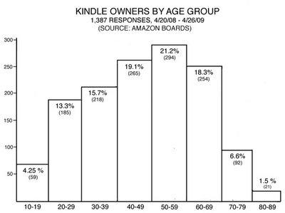 kindle_age_chart