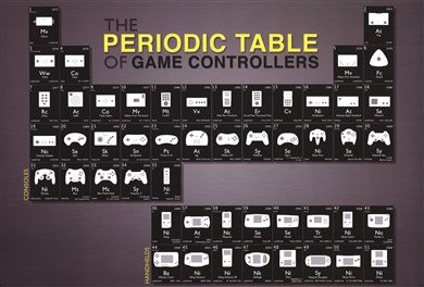 Game Controllers Poster - Geek Decor
