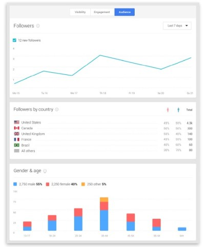 Audience-Statistiques-Google+