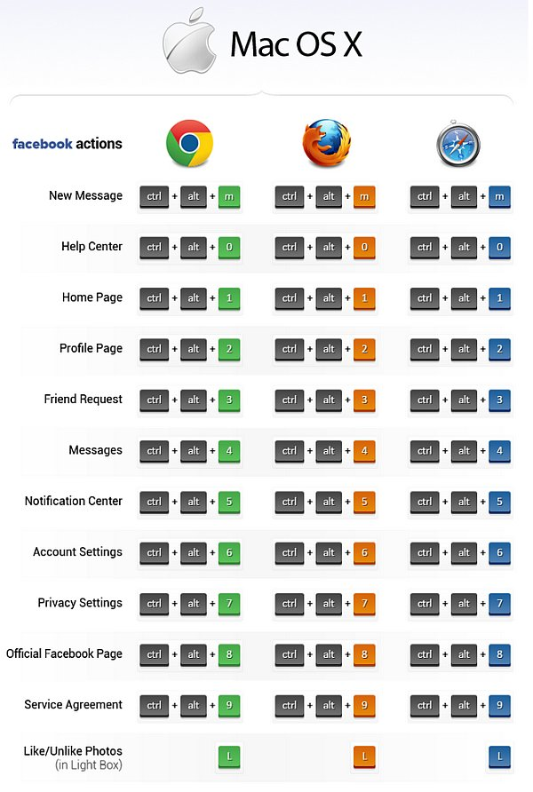 facebook-shortcuts-mac