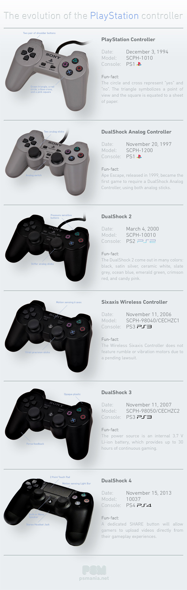 evolution-ps-controller