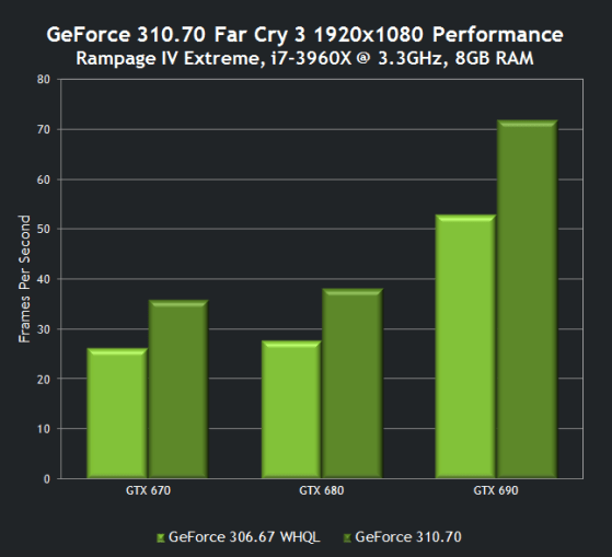 Far Cry 3 310.70 Performance