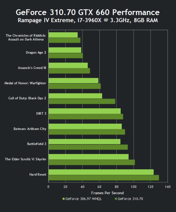 GeForce 310.70 GTX 660 Performance