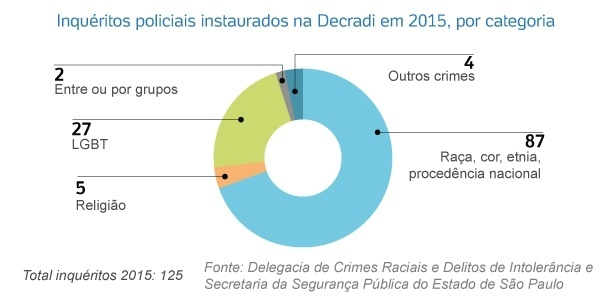 inqueritos-policiais-instaurados-na-decradi-sp-em-2015-por-categoria-1455583018938_615x300