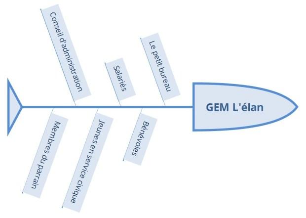 organisation-gem-lelan