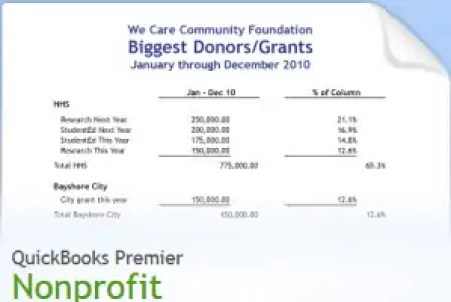 Business income worksheet for nonprofits