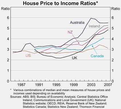 Australia property prices compared to the UK, Canada and the United States (US). The Real Estate Institute of Australia (REIA) confirmed in December 2008 that the Australian average median house price reached $447,659 (£203,660) in the September quarter - a decrease of $459,795 from the June quarter - with only Sydney having a median house price above $450,000