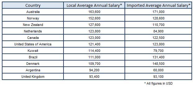 australia mining salaries compared