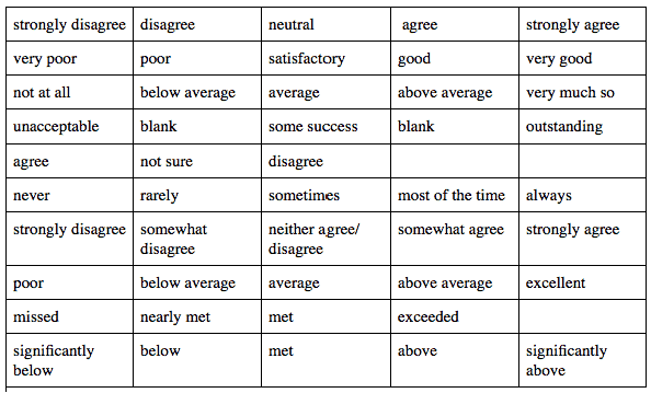 8  likert scale templates