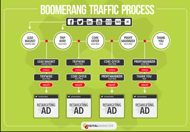 Ryan Deiss – Boomerang Facebook Retargeting Traffic