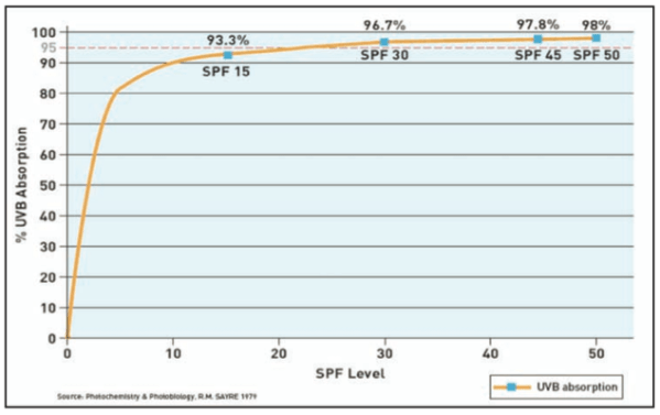 Image result for spf graph