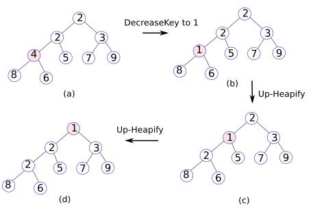 heap-decrease-key