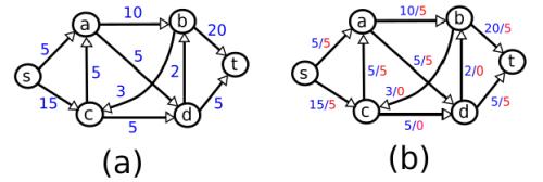 non-max-flow-example
