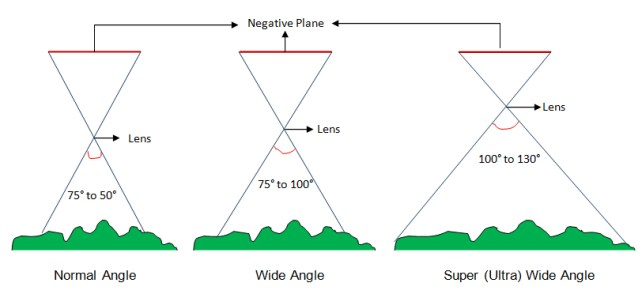 classification of aerial photograph